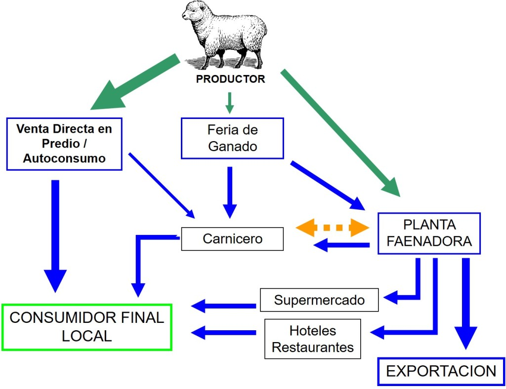 esquema comercializacion