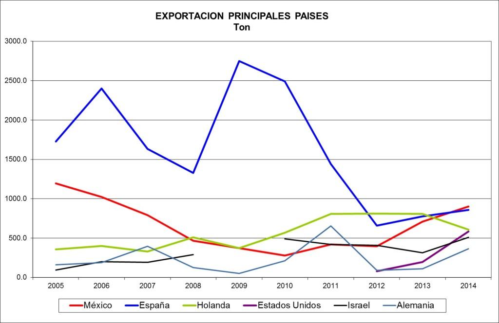 expo paises